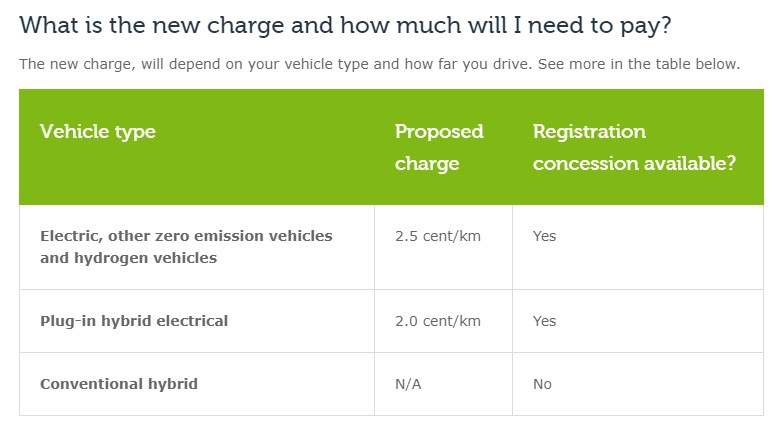 ZLEV road user charge table